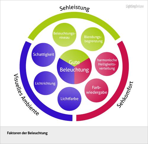 LD_Gute_Beleuchtung_DE